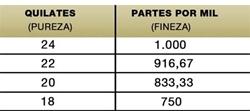 Imagen de la categoría Tabla peso/diámetro/ley